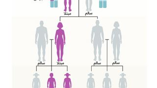 ارثی بودن یک بیماری در خانواده من به چه معناست؟