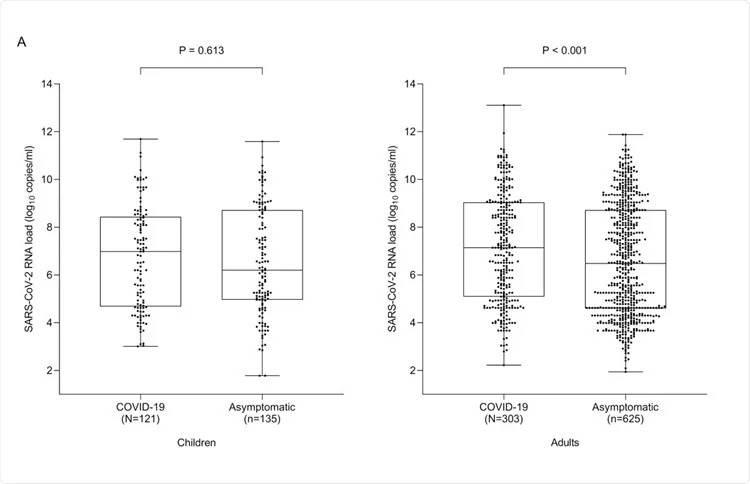 کودکان ویروس SARS-CoV-2 را در همان سطح بزرگسالان منتقل کنند!