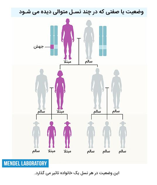 توارث و ژنتیک