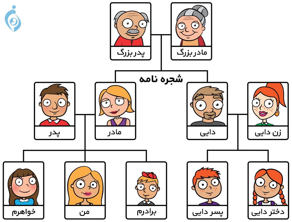 مشاوره ژنتیک